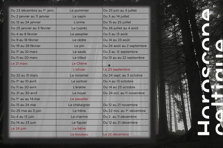 ©lechoucas-Horoscope-celtique : arbre, bouleau, cèdre, celtes, celtique, charme, châtaigner, Chêne, cyprès, érable, figuier, frêne, hêtre, horoscope, hortus focus, Le jardin 360°, noisetier, noyer, olivier, orme, peuplier, pin, pommier, protecteur, sapin, saule, sorbier, tilleul